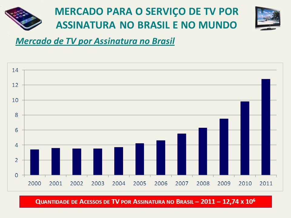 Mercado de TV por Assinatura no Brasil Q UANTIDADE DE A CESSOS DE TV POR A SSINATURA NO B RASIL – 2011 – 12,74 X 10 6 MERCADO PARA O SERVIÇO DE TV POR