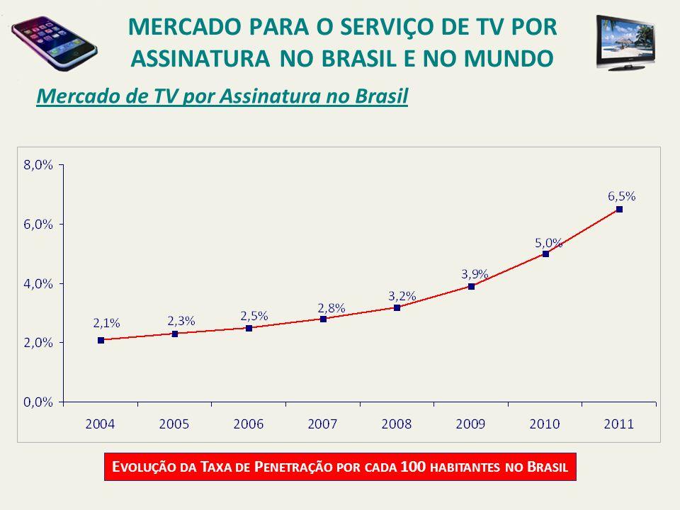 Mercado de TV por Assinatura no Brasil E VOLUÇÃO DA T AXA DE P ENETRAÇÃO POR CADA 100 HABITANTES NO B RASIL MERCADO PARA O SERVIÇO DE TV POR ASSINATUR