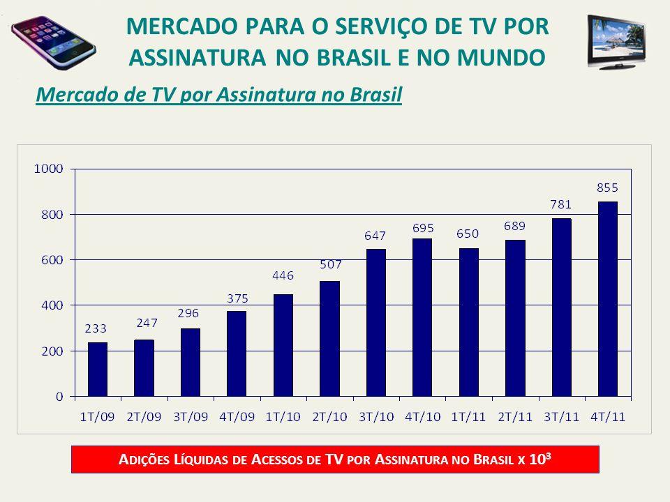 Mercado de TV por Assinatura no Brasil A DIÇÕES L ÍQUIDAS DE A CESSOS DE TV POR A SSINATURA NO B RASIL X 10 3 MERCADO PARA O SERVIÇO DE TV POR ASSINAT