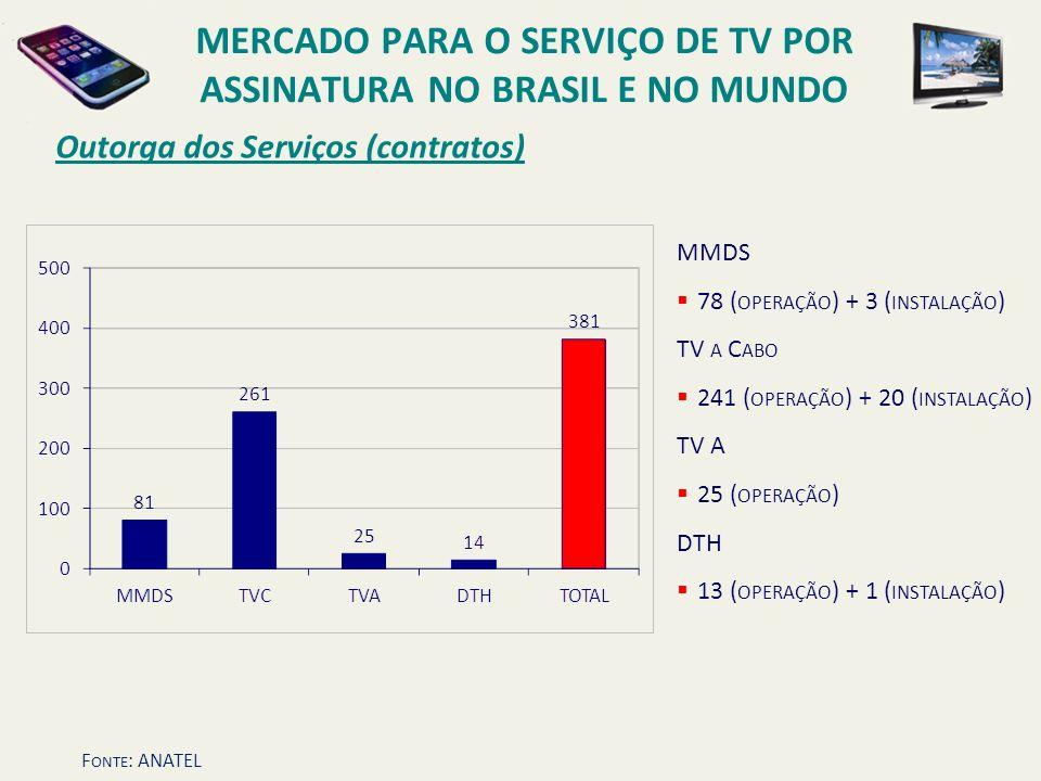 Outorga dos Serviços (contratos) MMDS 78 ( OPERAÇÃO ) + 3 ( INSTALAÇÃO ) TV A C ABO 241 ( OPERAÇÃO ) + 20 ( INSTALAÇÃO ) TV A 25 ( OPERAÇÃO ) DTH 13 (