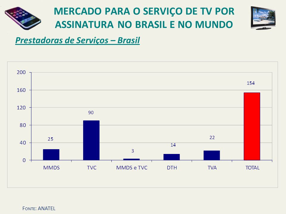 Prestadoras de Serviços – Brasil MERCADO PARA O SERVIÇO DE TV POR ASSINATURA NO BRASIL E NO MUNDO F ONTE : ANATEL