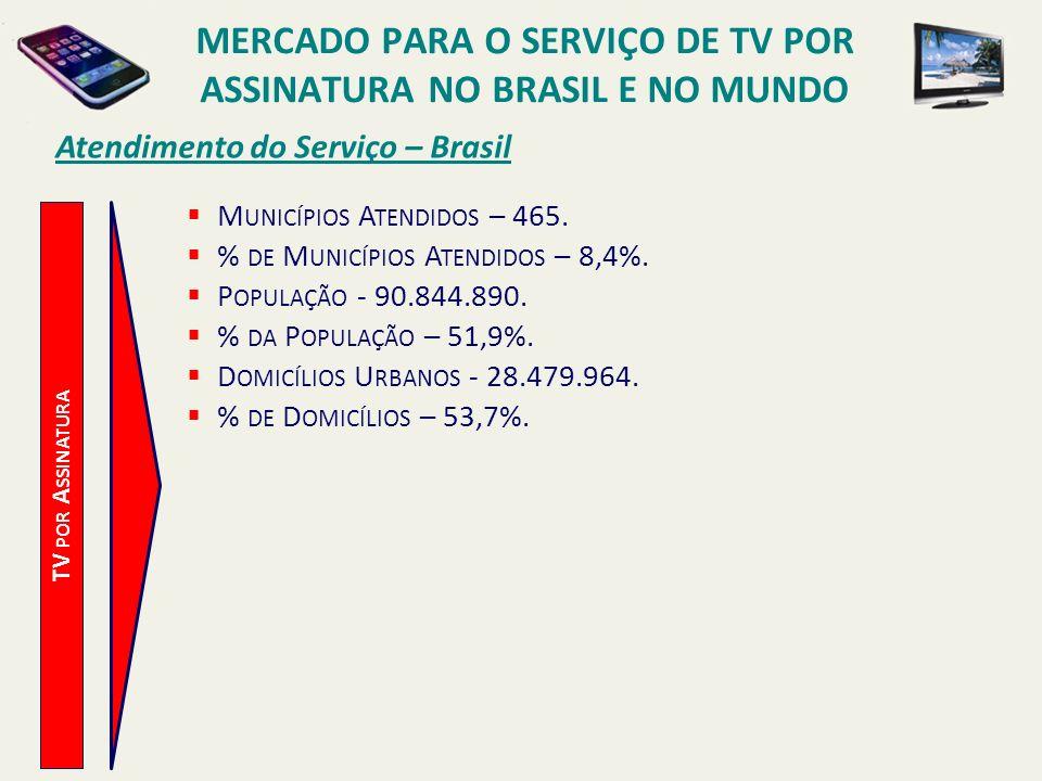 Atendimento do Serviço – Brasil TV POR A SSINATURA M UNICÍPIOS A TENDIDOS – 465. % DE M UNICÍPIOS A TENDIDOS – 8,4%. P OPULAÇÃO - 90.844.890. % DA P O