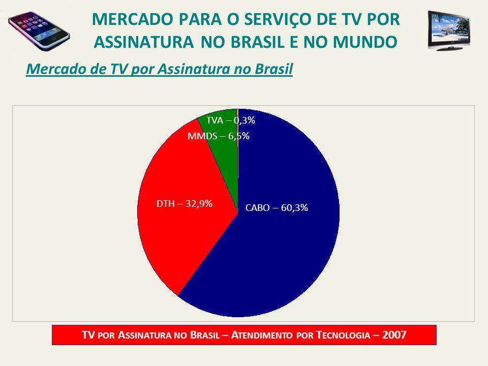 Mercado de TV por Assinatura no Brasil TV POR A SSINATURA NO B RASIL – A TENDIMENTO POR T ECNOLOGIA – 2007 CABO – 60,3% DTH – 32,9% MMDS – 6,5% TVA –