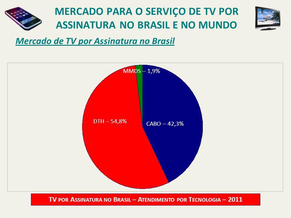 Mercado de TV por Assinatura no Brasil TV POR A SSINATURA NO B RASIL – A TENDIMENTO POR T ECNOLOGIA – 2011 CABO – 42,3% DTH – 54,8% MMDS – 1,9% MERCAD