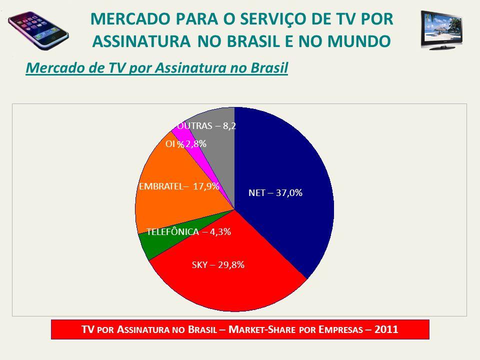 Mercado de TV por Assinatura no Brasil TV POR A SSINATURA NO B RASIL – M ARKET -S HARE POR E MPRESAS – 2011 NET – 37,0% TELEFÔNICA – 4,3% OUTRAS – 8,2