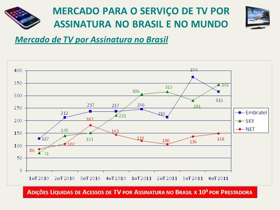 Mercado de TV por Assinatura no Brasil A DIÇÕES L ÍQUIDAS DE A CESSOS DE TV POR A SSINATURA NO B RASIL X 10 3 POR P RESTADORA MERCADO PARA O SERVIÇO D