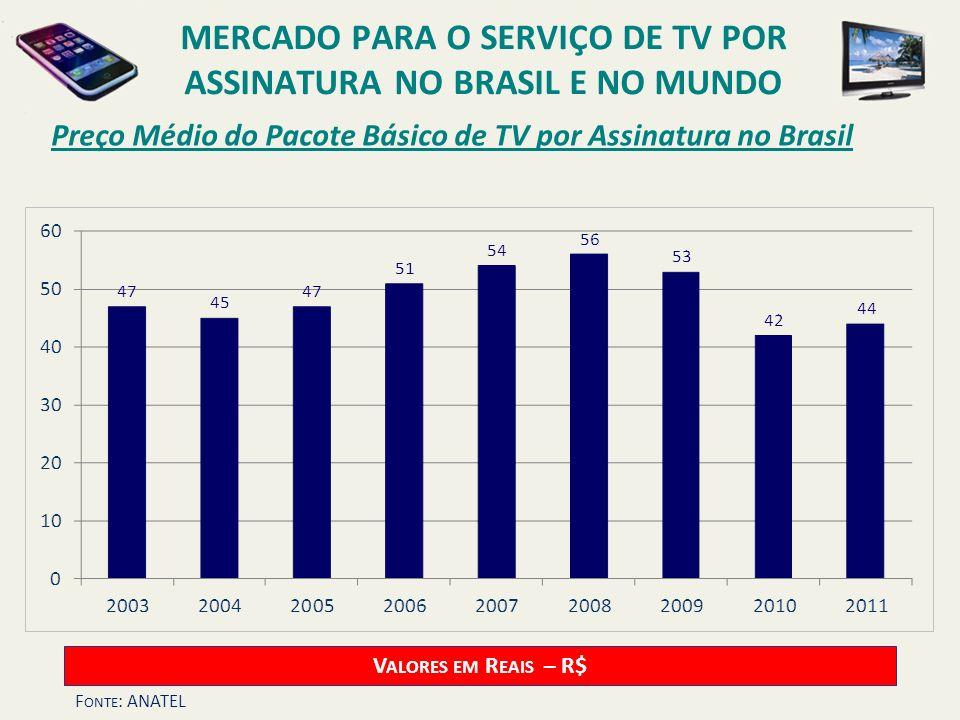 Preço Médio do Pacote Básico de TV por Assinatura no Brasil V ALORES EM R EAIS – R$ F ONTE : ANATEL MERCADO PARA O SERVIÇO DE TV POR ASSINATURA NO BRA
