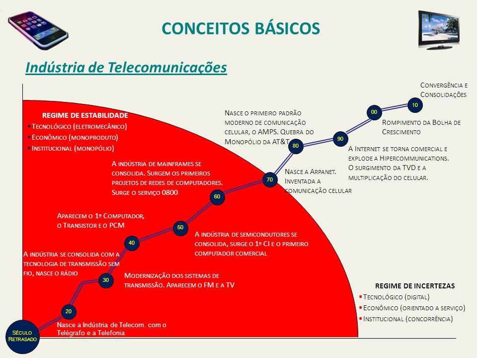 CONCEITOS BÁSICOS Indústria de Telecomunicações REGIME DE INCERTEZAS T ECNOLÓGICO ( DIGITAL ) E CONÔMICO ( ORIENTADO A SERVIÇO ) I NSTITUCIONAL ( CONC