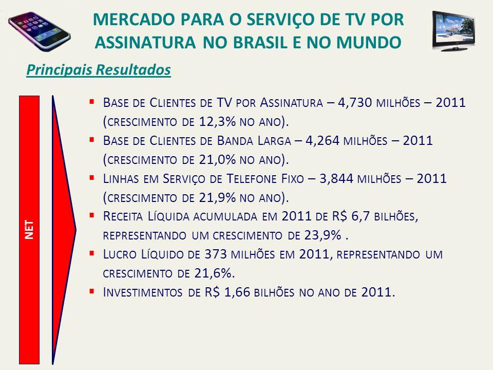 Principais Resultados NET B ASE DE C LIENTES DE TV POR A SSINATURA – 4,730 MILHÕES – 2011 ( CRESCIMENTO DE 12,3% NO ANO ). B ASE DE C LIENTES DE B AND