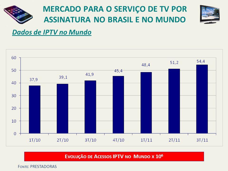 Dados de IPTV no Mundo E VOLUÇÃO DE A CESSOS IPTV NO M UNDO X 10 6 MERCADO PARA O SERVIÇO DE TV POR ASSINATURA NO BRASIL E NO MUNDO F ONTE : PRESTADOR