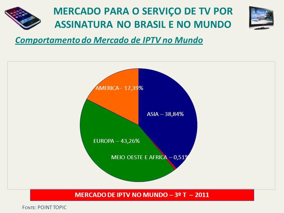 Comportamento do Mercado de IPTV no Mundo MERCADO DE IPTV NO MUNDO – 3º T – 2011 ASIA – 38,84% AMERICA– 17,39% EUROPA – 43,26% MERCADO PARA O SERVIÇO