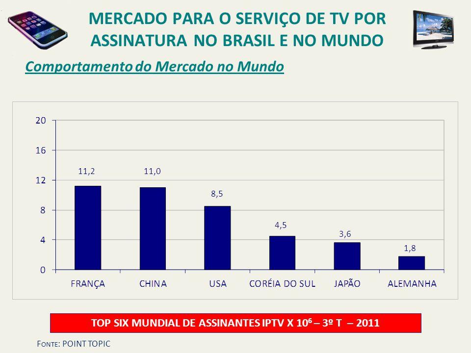 Comportamento do Mercado no Mundo TOP SIX MUNDIAL DE ASSINANTES IPTV X 10 6 – 3º T – 2011 MERCADO PARA O SERVIÇO DE TV POR ASSINATURA NO BRASIL E NO M