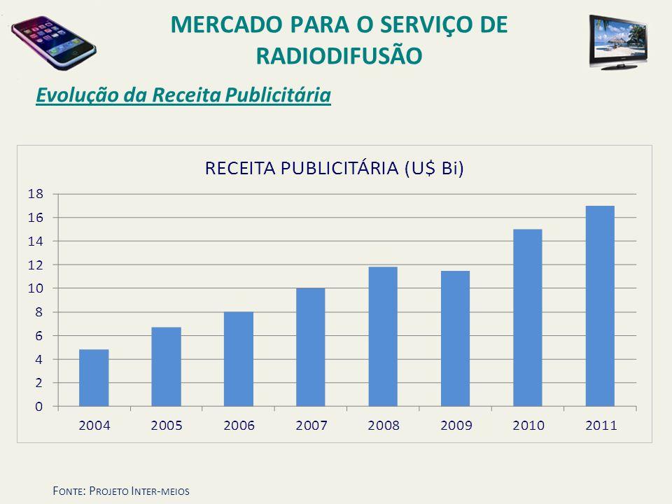 Evolução da Receita Publicitária MERCADO PARA O SERVIÇO DE RADIODIFUSÃO F ONTE : P ROJETO I NTER - MEIOS