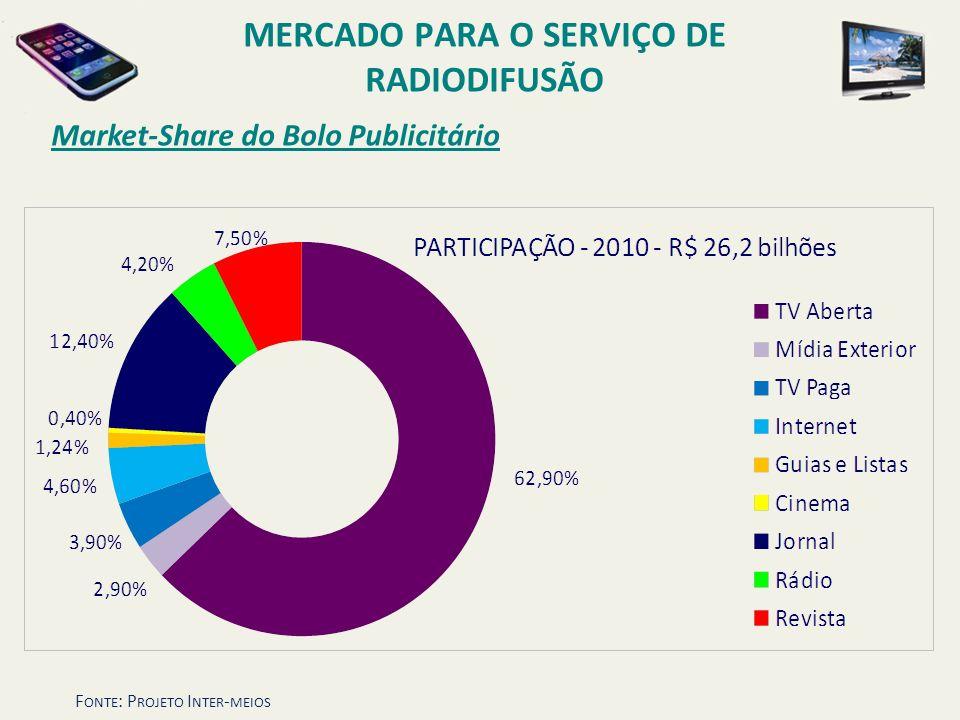 Market-Share do Bolo Publicitário MERCADO PARA O SERVIÇO DE RADIODIFUSÃO F ONTE : P ROJETO I NTER - MEIOS