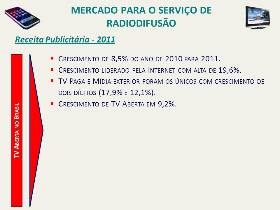 TV A BERTA NO B RASIL Receita Publicitária - 2011 C RESCIMENTO DE 8,5% DO ANO DE 2010 PARA 2011. C RESCIMENTO LIDERADO PELA I NTERNET COM ALTA DE 19,6
