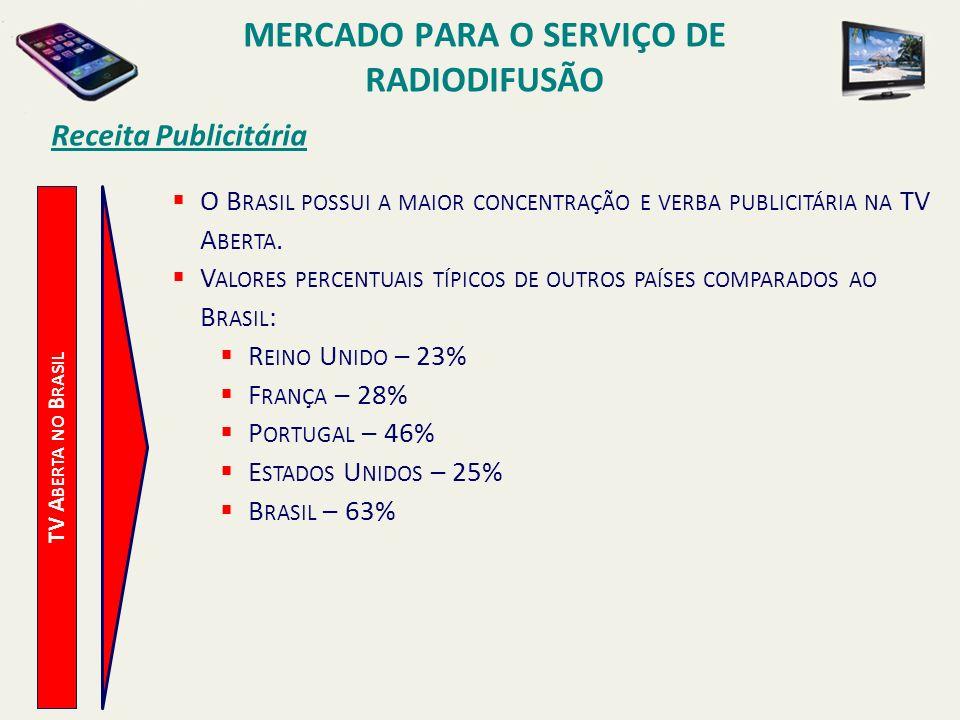 TV A BERTA NO B RASIL Receita Publicitária O B RASIL POSSUI A MAIOR CONCENTRAÇÃO E VERBA PUBLICITÁRIA NA TV A BERTA. V ALORES PERCENTUAIS TÍPICOS DE O
