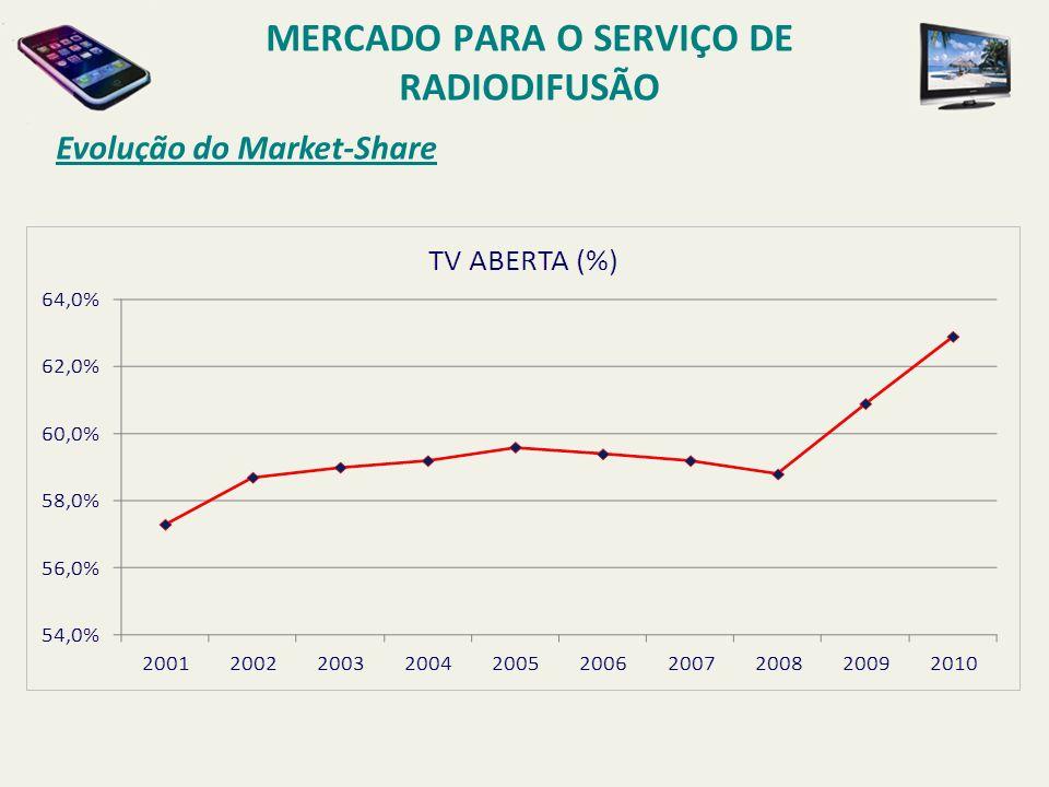 Evolução do Market-Share MERCADO PARA O SERVIÇO DE RADIODIFUSÃO