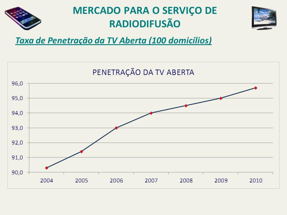 Taxa de Penetração da TV Aberta (100 domicílios) MERCADO PARA O SERVIÇO DE RADIODIFUSÃO