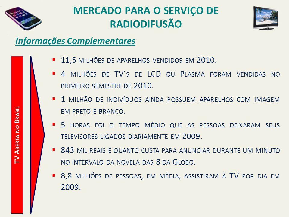 TV A BERTA NO B RASIL Informações Complementares 11,5 MILHÕES DE APARELHOS VENDIDOS EM 2010. 4 MILHÕES DE TV´ S DE LCD OU P LASMA FORAM VENDIDAS NO PR