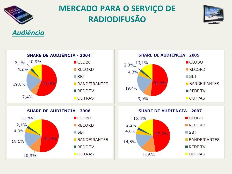 Audiência MERCADO PARA O SERVIÇO DE RADIODIFUSÃO