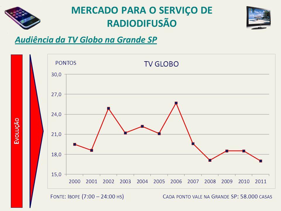 E VOLUÇÃO Audiência da TV Globo na Grande SP PONTOS F ONTE : I BOPE (7:00 – 24:00 HS )C ADA PONTO VALE NA G RANDE SP: 58.000 CASAS MERCADO PARA O SERV