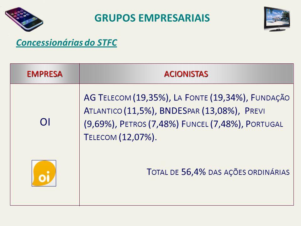 Concessionárias do STFC OI EMPRESAACIONISTAS AG T ELECOM (19,35%), L A F ONTE (19,34%), F UNDAÇÃO A TLANTICO (11,5%), BNDES PAR (13,08%), P REVI (9,69