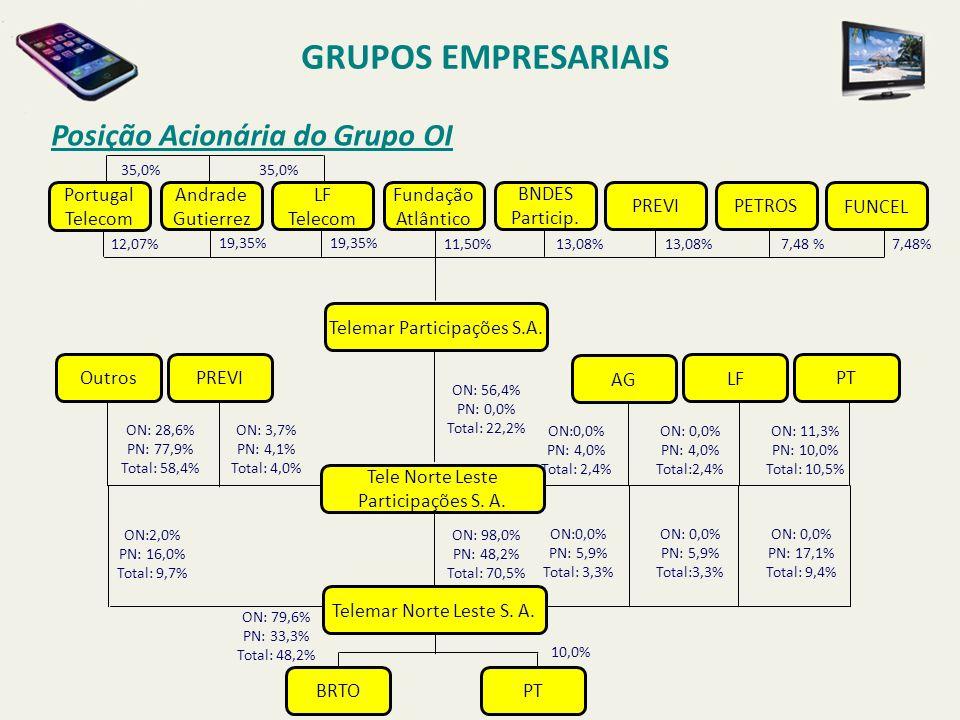 Posição Acionária do Grupo OI GRUPOS EMPRESARIAIS Portugal Telecom 12,07% Andrade Gutierrez Telemar Participações S.A. LF Telecom Fundação Atlântico B