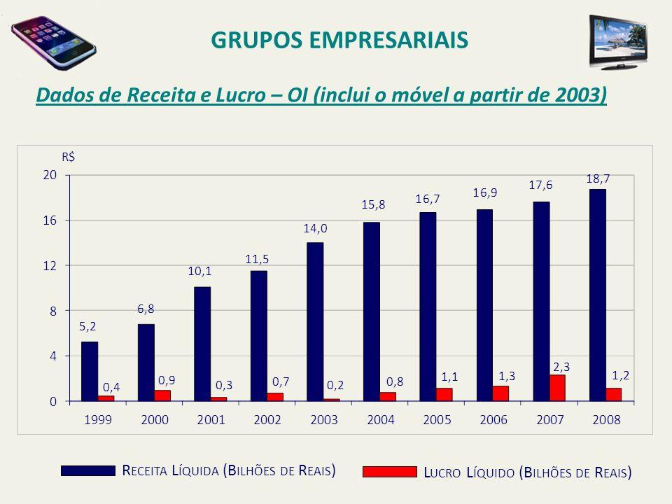 Dados de Receita e Lucro – OI (inclui o móvel a partir de 2003) GRUPOS EMPRESARIAIS R ECEITA L ÍQUIDA (B ILHÕES DE R EAIS ) L UCRO L ÍQUIDO (B ILHÕES