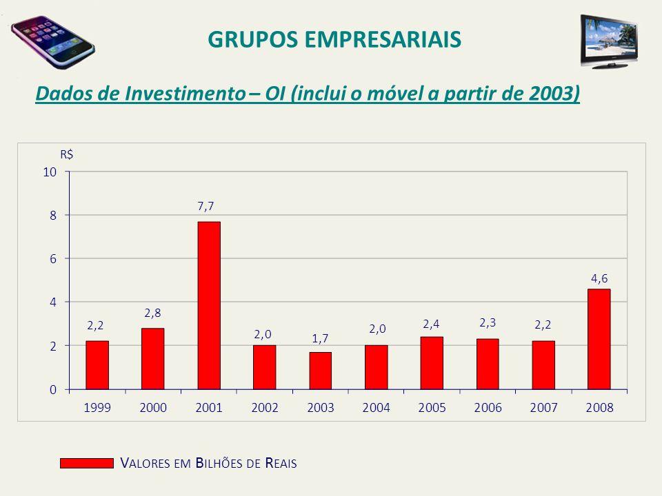 Dados de Investimento – OI (inclui o móvel a partir de 2003) GRUPOS EMPRESARIAIS V ALORES EM B ILHÕES DE R EAIS R$