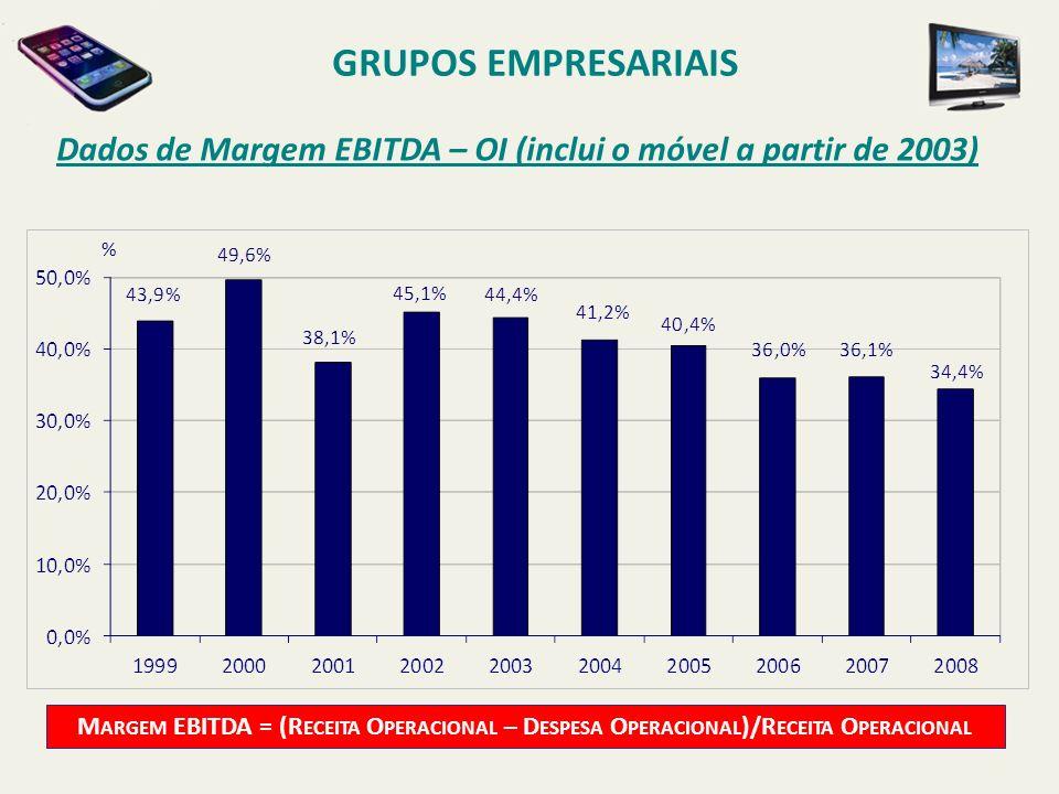 Dados de Margem EBITDA – OI (inclui o móvel a partir de 2003) GRUPOS EMPRESARIAIS M ARGEM EBITDA = (R ECEITA O PERACIONAL – D ESPESA O PERACIONAL )/R
