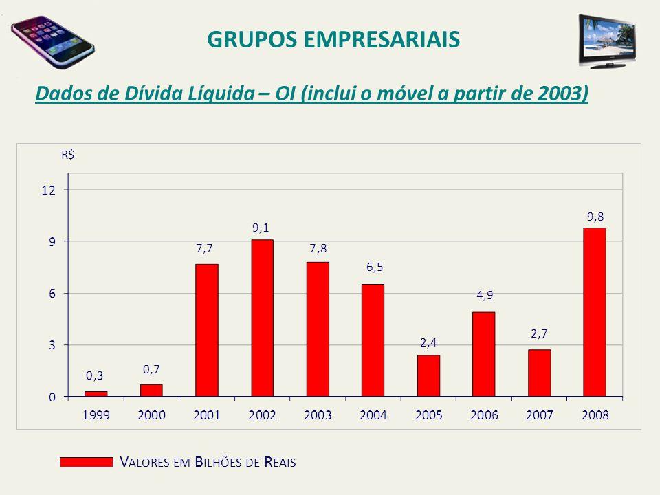 Dados de Dívida Líquida – OI (inclui o móvel a partir de 2003) GRUPOS EMPRESARIAIS V ALORES EM B ILHÕES DE R EAIS R$