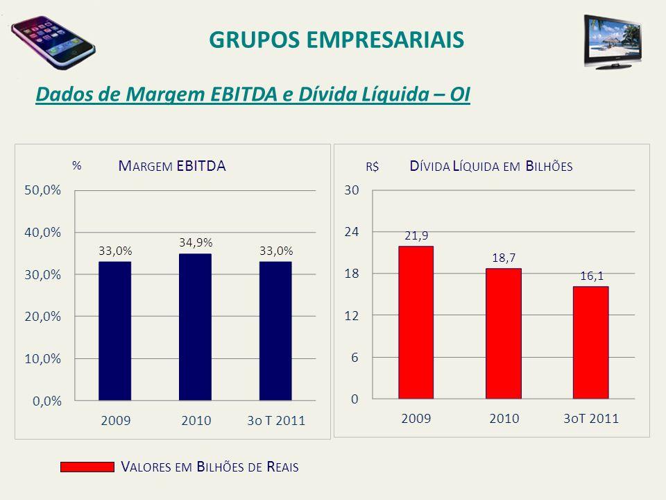 V ALORES EM B ILHÕES DE R EAIS Dados de Margem EBITDA e Dívida Líquida – OI GRUPOS EMPRESARIAIS % R$