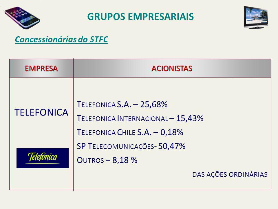 Concessionárias do STFC TELEFONICA EMPRESAACIONISTAS T ELEFONICA S.A. – 25,68% T ELEFONICA I NTERNACIONAL – 15,43% T ELEFONICA C HILE S.A. – 0,18% SP