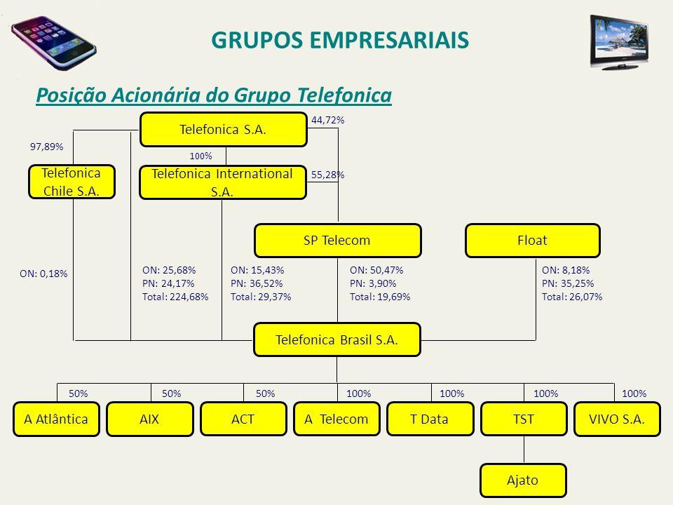 Posição Acionária do Grupo Telefonica GRUPOS EMPRESARIAIS Float Telefonica Brasil S.A. A Atlântica 50% AIX SP Telecom ON: 8,18% PN: 35,25% Total: 26,0