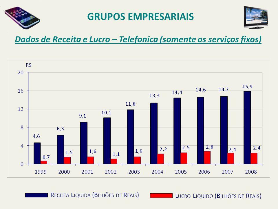 Dados de Receita e Lucro – Telefonica (somente os serviços fixos) GRUPOS EMPRESARIAIS R ECEITA L ÍQUIDA (B ILHÕES DE R EAIS ) L UCRO L ÍQUIDO (B ILHÕE