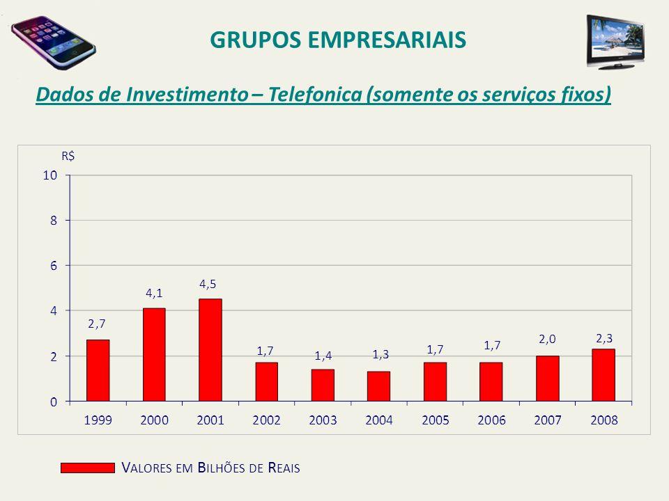 Dados de Investimento – Telefonica (somente os serviços fixos) GRUPOS EMPRESARIAIS V ALORES EM B ILHÕES DE R EAIS R$