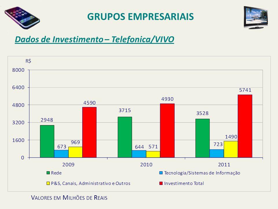 Dados de Investimento – Telefonica/VIVO GRUPOS EMPRESARIAIS V ALORES EM M ILHÕES DE R EAIS R$