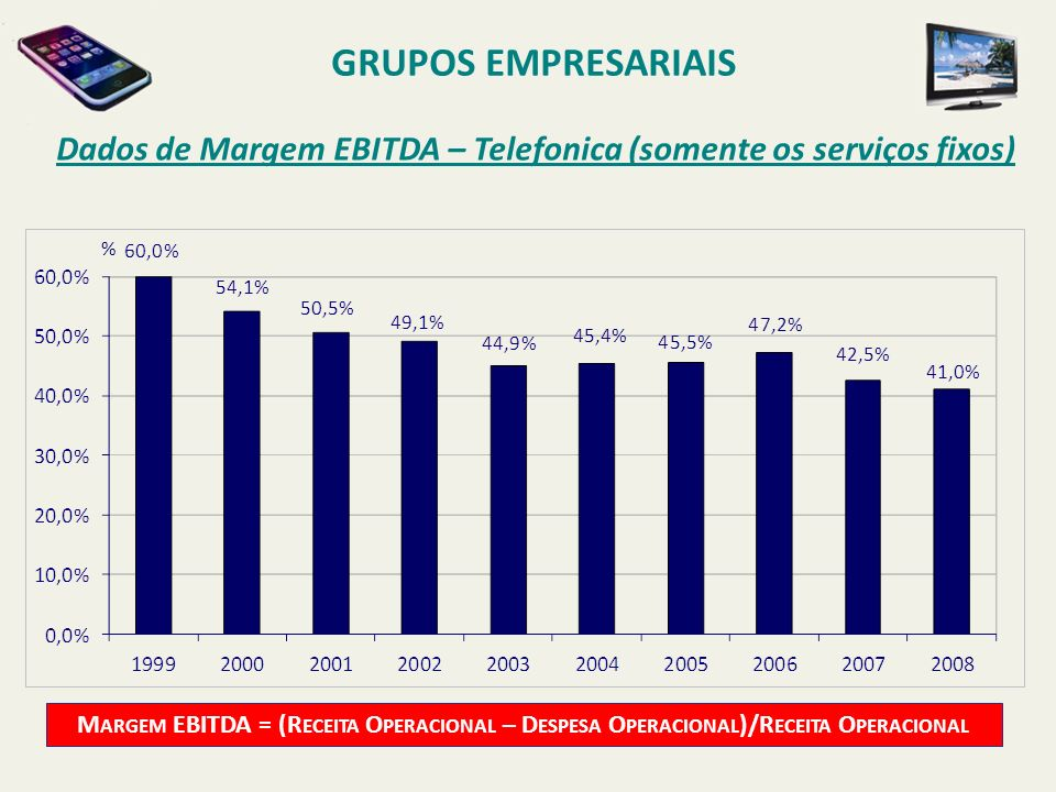 Dados de Margem EBITDA – Telefonica (somente os serviços fixos) GRUPOS EMPRESARIAIS M ARGEM EBITDA = (R ECEITA O PERACIONAL – D ESPESA O PERACIONAL )/