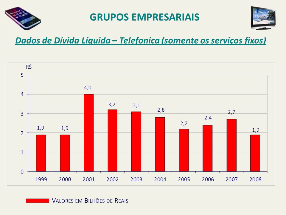 Dados de Dívida Líquida – Telefonica (somente os serviços fixos) GRUPOS EMPRESARIAIS V ALORES EM B ILHÕES DE R EAIS R$