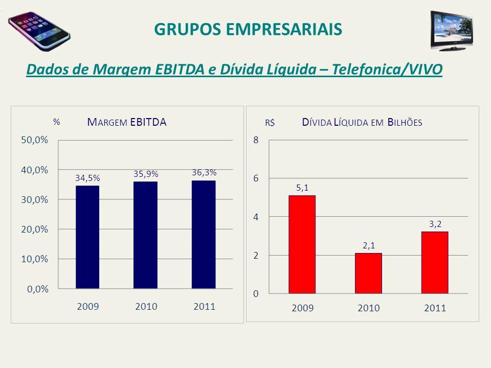 Dados de Margem EBITDA e Dívida Líquida – Telefonica/VIVO GRUPOS EMPRESARIAIS % R$