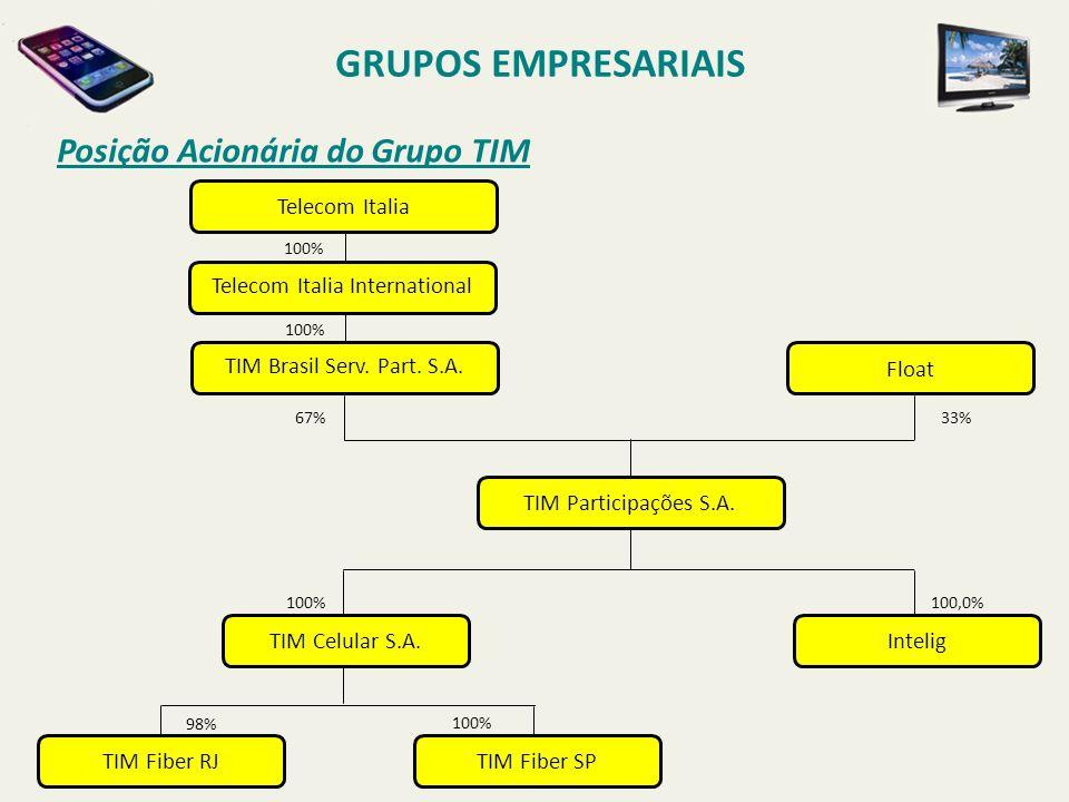 Posição Acionária do Grupo TIM GRUPOS EMPRESARIAIS Float TIM Participações S.A. InteligTIM Celular S.A. TIM Fiber RJ 100,0%100% 98% 100% 67% TIM Fiber