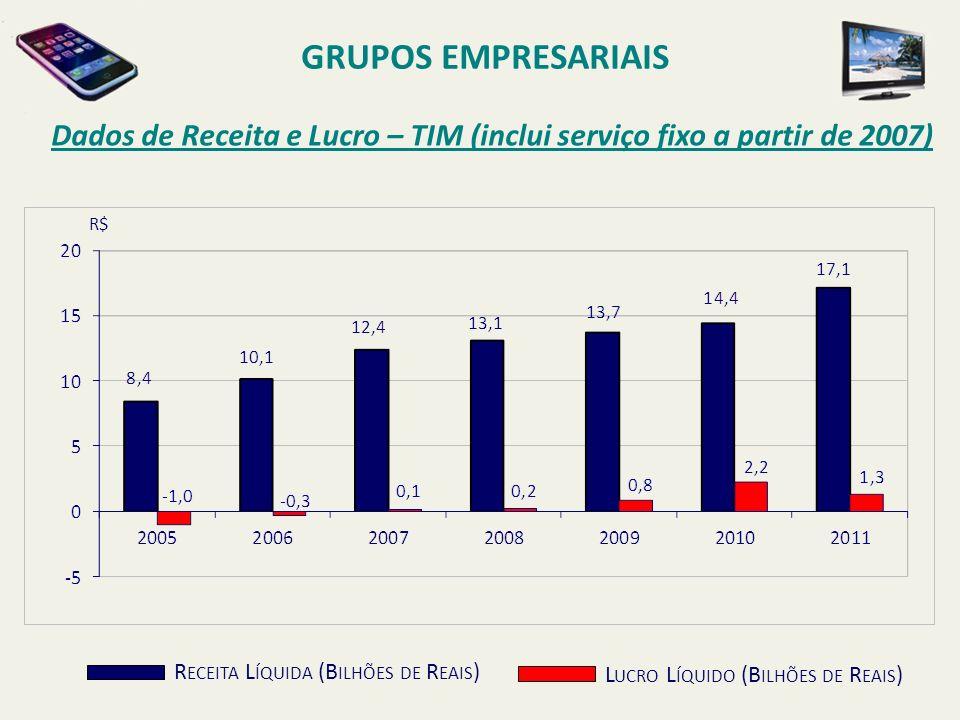Dados de Receita e Lucro – TIM (inclui serviço fixo a partir de 2007) GRUPOS EMPRESARIAIS R ECEITA L ÍQUIDA (B ILHÕES DE R EAIS ) L UCRO L ÍQUIDO (B I