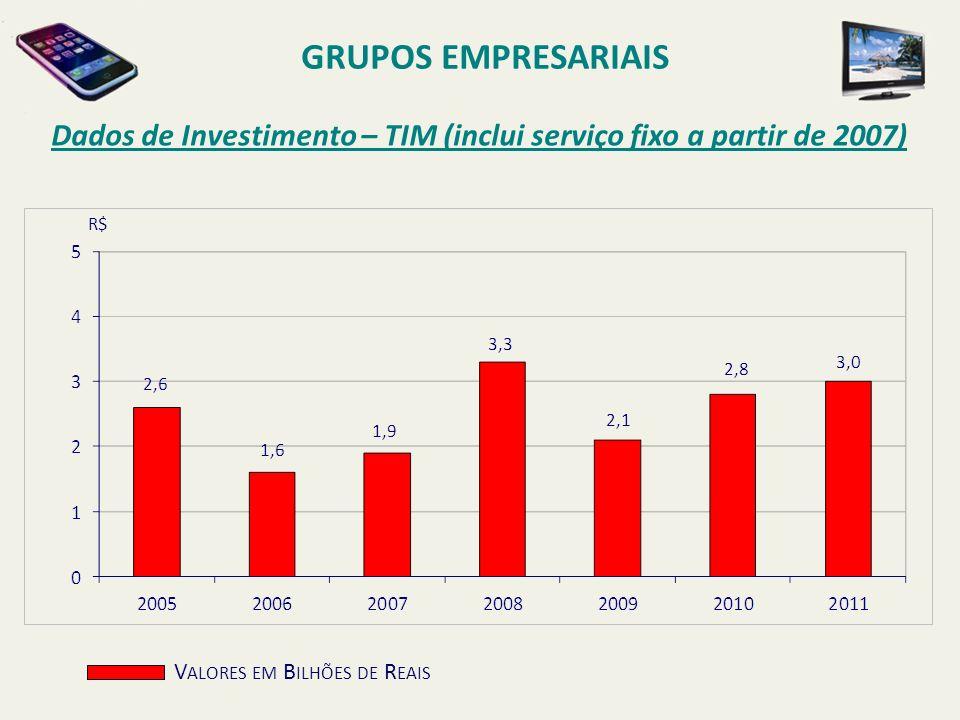 Dados de Investimento – TIM (inclui serviço fixo a partir de 2007) GRUPOS EMPRESARIAIS V ALORES EM B ILHÕES DE R EAIS R$