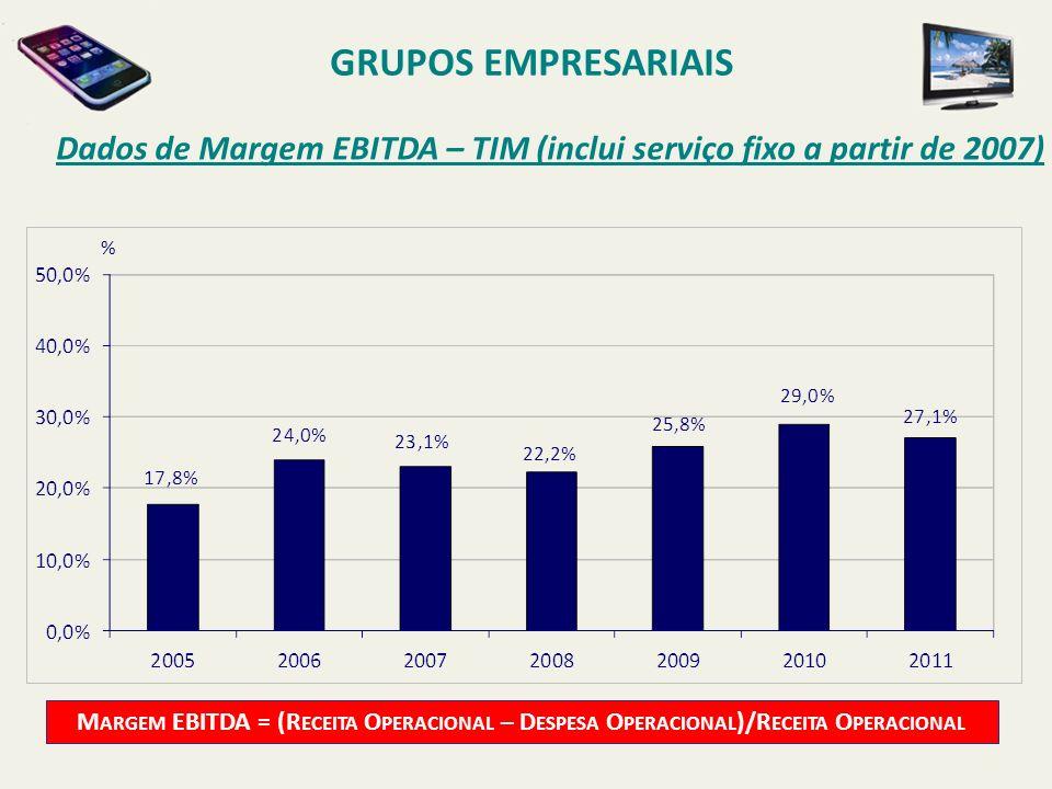 Dados de Margem EBITDA – TIM (inclui serviço fixo a partir de 2007) GRUPOS EMPRESARIAIS M ARGEM EBITDA = (R ECEITA O PERACIONAL – D ESPESA O PERACIONA