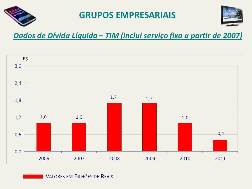 Dados de Dívida Líquida – TIM (inclui serviço fixo a partir de 2007) GRUPOS EMPRESARIAIS V ALORES EM B ILHÕES DE R EAIS R$