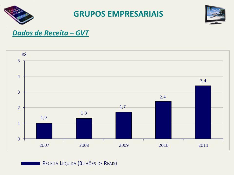 Dados de Receita – GVT GRUPOS EMPRESARIAIS R ECEITA L ÍQUIDA (B ILHÕES DE R EAIS ) R$