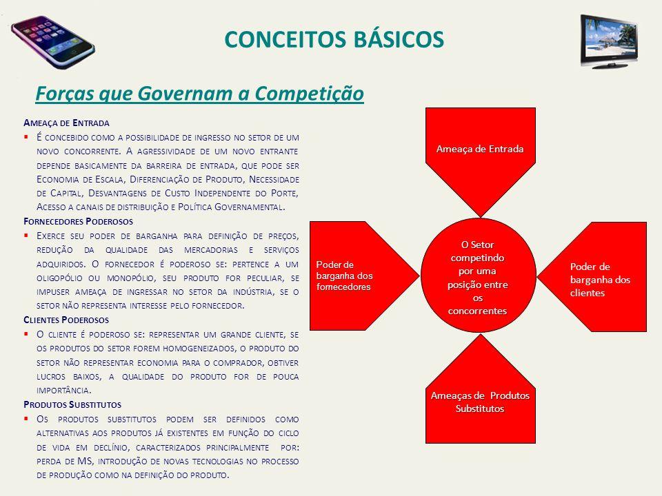 CONCEITOS BÁSICOS Forças que Governam a Competição O Setor competindo por uma posição entre os concorrentes Poder de barganha dos fornecedores Ameaça