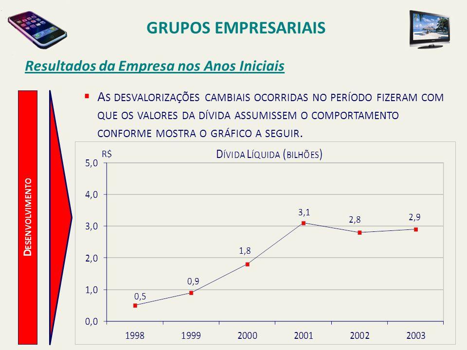 D ESENVOLVIMENTO Resultados da Empresa nos Anos Iniciais A S DESVALORIZAÇÕES CAMBIAIS OCORRIDAS NO PERÍODO FIZERAM COM QUE OS VALORES DA DÍVIDA ASSUMI