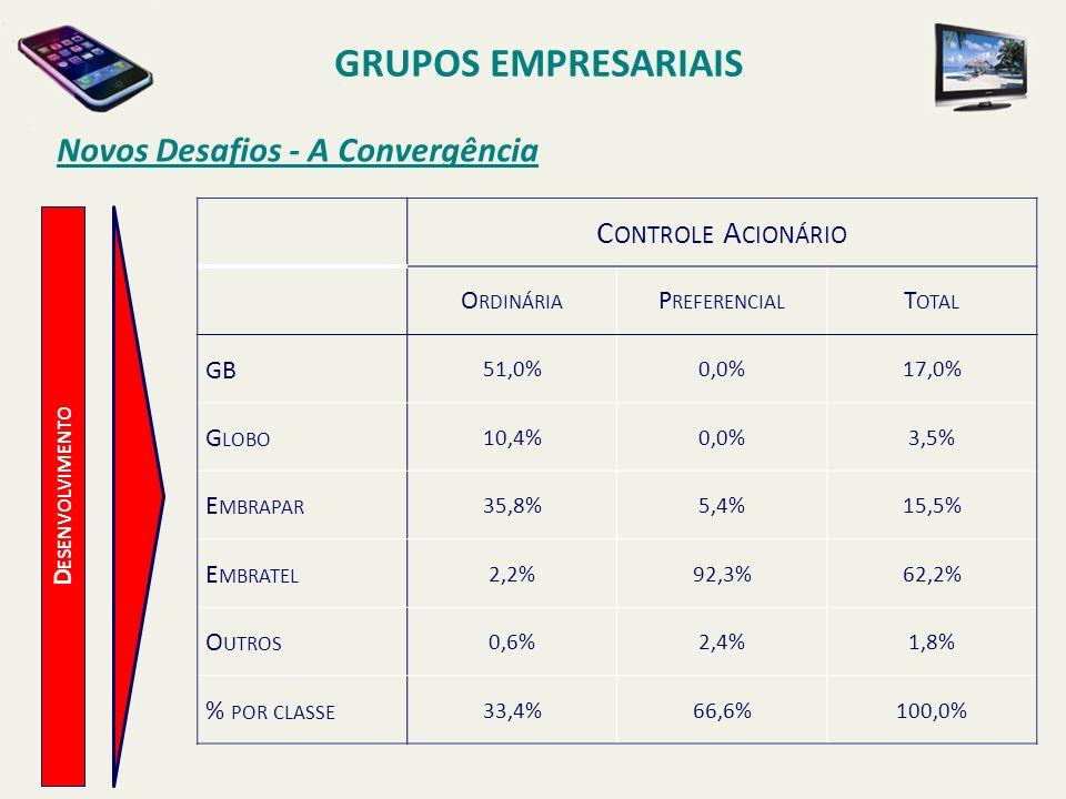 D ESENVOLVIMENTO Novos Desafios - A Convergência GRUPOS EMPRESARIAIS C ONTROLE A CIONÁRIO O RDINÁRIA P REFERENCIAL T OTAL GB 51,0%0,0%17,0% G LOBO 10,