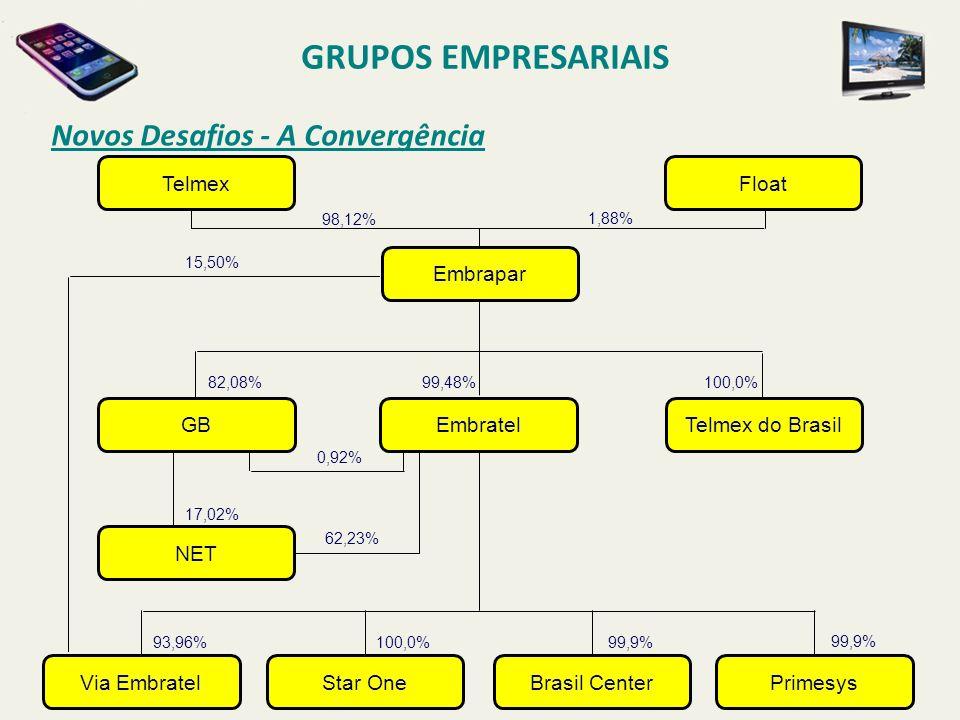 Novos Desafios - A Convergência GRUPOS EMPRESARIAIS TelmexFloat Embrapar EmbratelTelmex do BrasilGB Via EmbratelStar OneBrasil CenterPrimesys NET 98,1